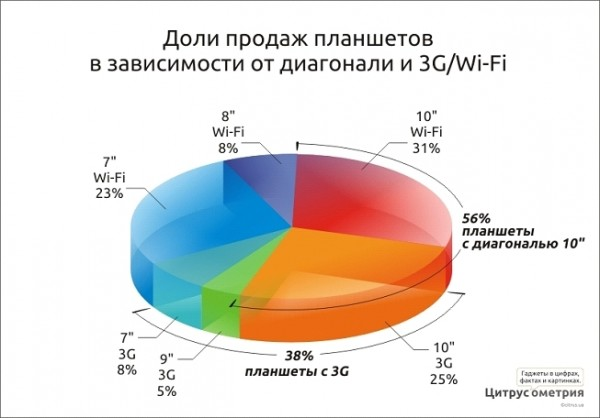 продажи планшетов в зависимости от диагонали